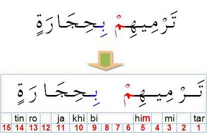 Cara Membaca Ikhfa Syafawi Mtq Bina Alqur An