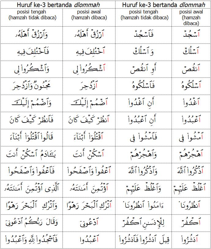 Teknik Membaca Mtq Bina Alqur An Page 3